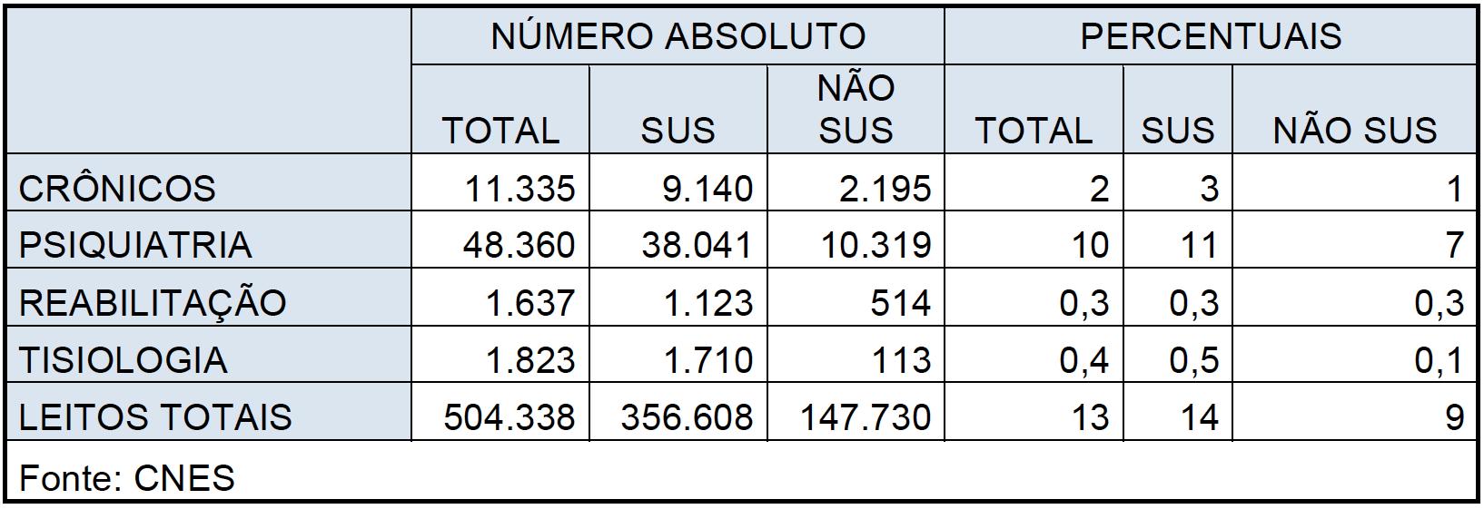 """Quadro 5 – Números absolutos e percentuais de leitos crônicos, psiquiatria, reabilitação e tisiologia, agrupados como """"outros"""" no CNES, Brasil, 2011."""