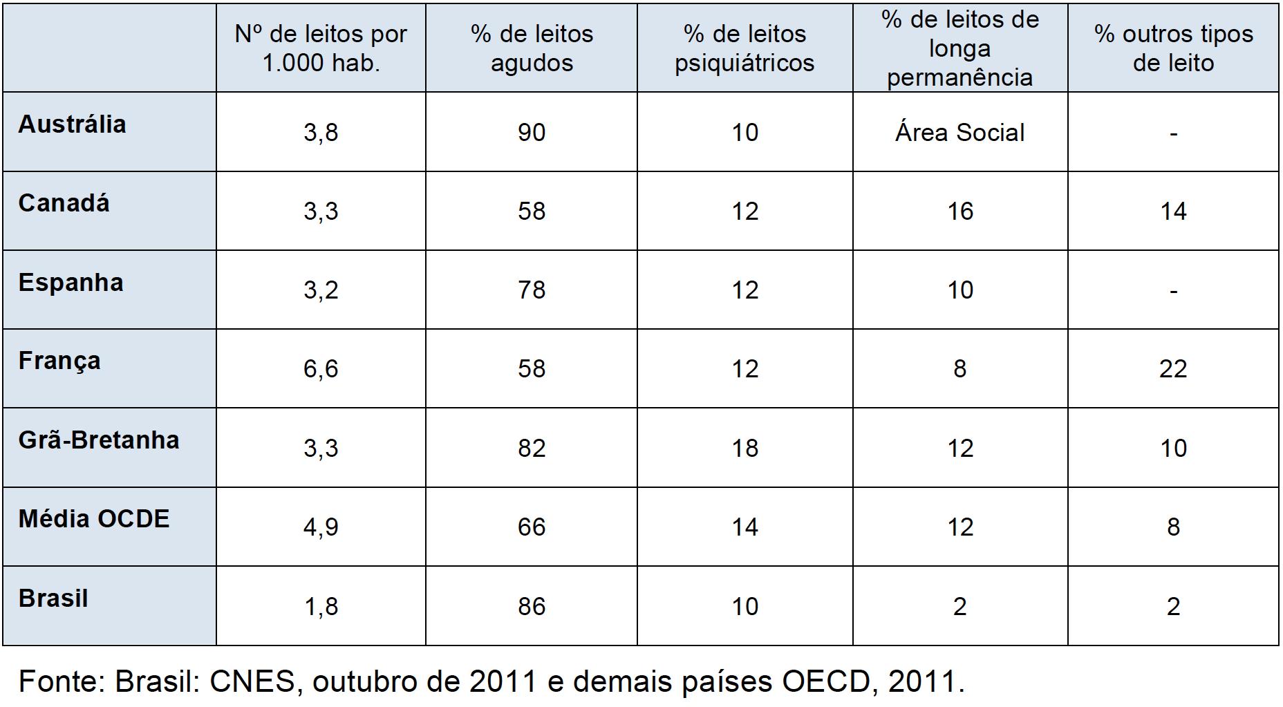 Quadro 6 - Comparativo do número de leitos e sua distribuição percentual entre as diferentes tipologias de cuidado, nos países descritos, média da OCDE e o Brasil, 2009 (ou informação mais próxima disponível)