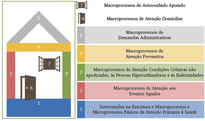 A metáfora da casa na construção da APS Fonte: Mendes, E. V. A construção social da atenção primária à saúde. Brasília: Conselho Nacional de Secretários de Saúde – CONASS, 2015.