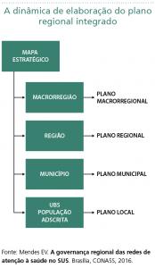 A dinâmica de elaboração do plano          regional integrado