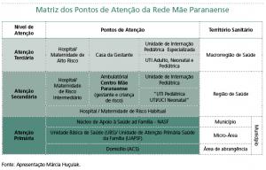 Matriz dos Pontos de Atenção da Rede Mãe Paranaense