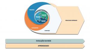 Modelo analítico sobre governança colaborativa