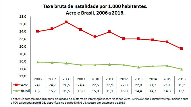 Taxa-bruta-de-natalidade-por-1000-habitantes