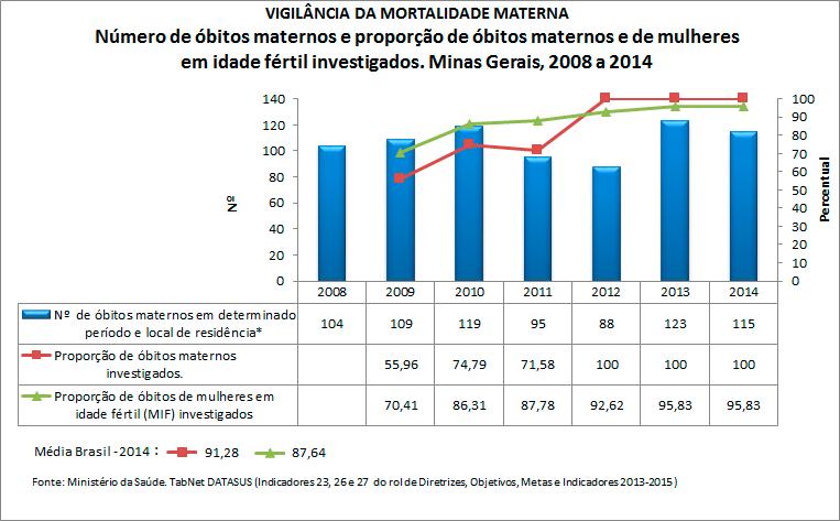 mg-ind-23-26-e-27-obitos-maternos-2016