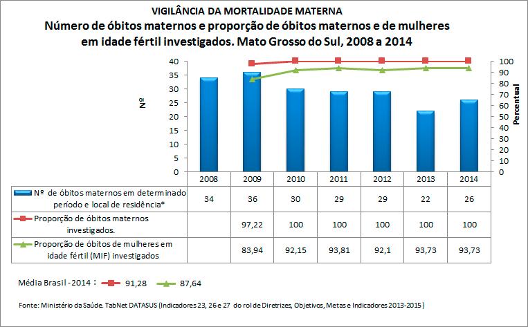 ms-ind-23-26-e-27-obitos-maternos-2016