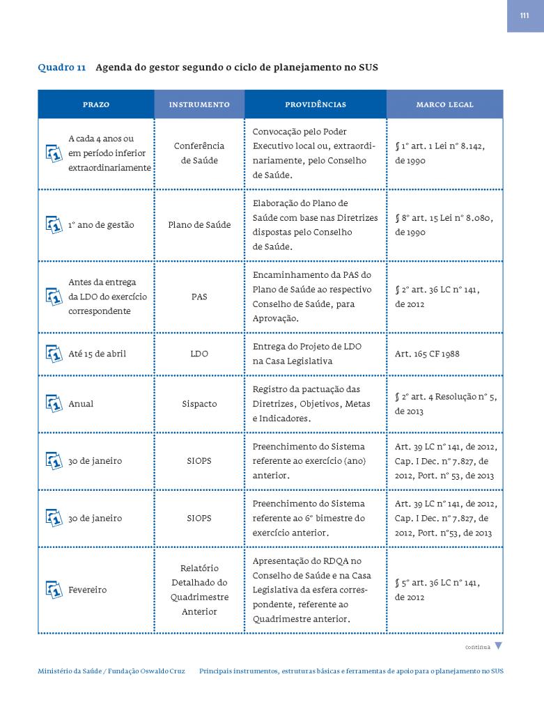 Agenda do gestor segundo o ciclo de planejamento no SUS_Página_1
