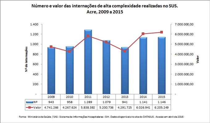 Número e valor das internações de alta complexidade realizadas no SUS