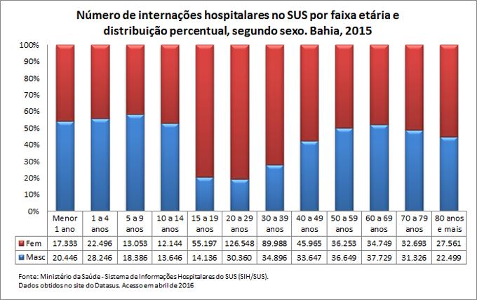 Internações hospitalares no SUS por faixa etária e sexo