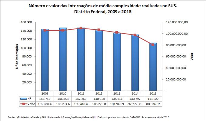 Número e valor das internações de média complexidade realizadas no SUS