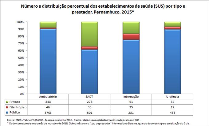 Número e distribuição percentual dos estabelecimentos de saúde por tipo e prestador