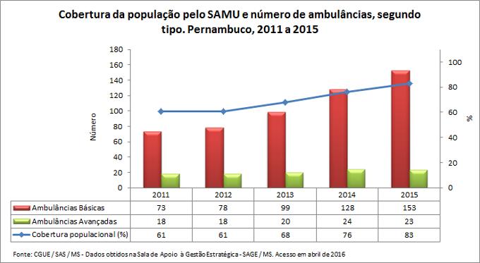 SAMU: Cobertura e número de ambulâncias