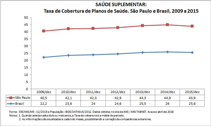 SAÚDE SUPLEMENTAR: Taxa de cobertura de planos de saúde