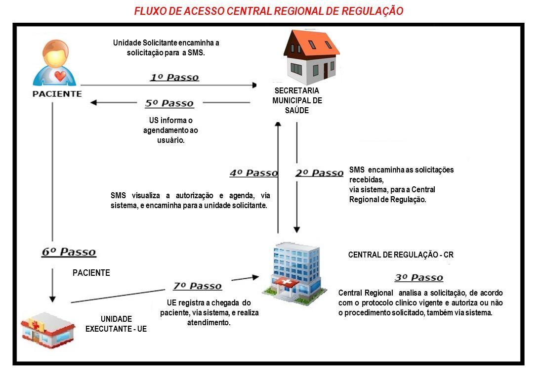 fluxo-acesso-central-regional-de-regulacao.jpg