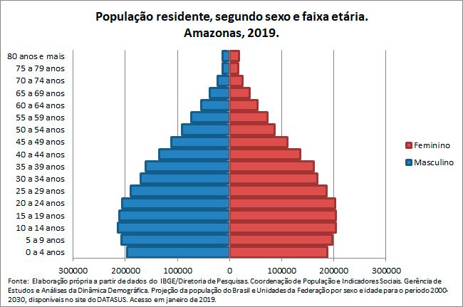 AM-Populacao-residentesegun-sex-e-faix-etaria