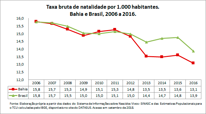 BA-Taxa-bruta-de-natalidade-por-1000-habitantes