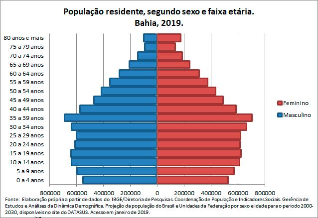 BA-Populacao-residentesegun-sex-e-faix-etaria