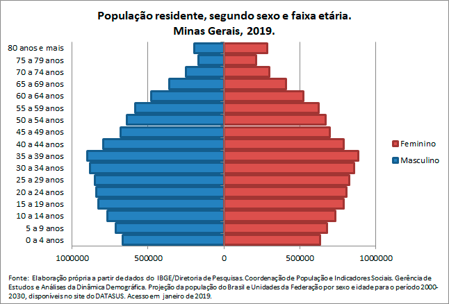 MG-Populacao-residentesegun-sex-e-faix-etaria