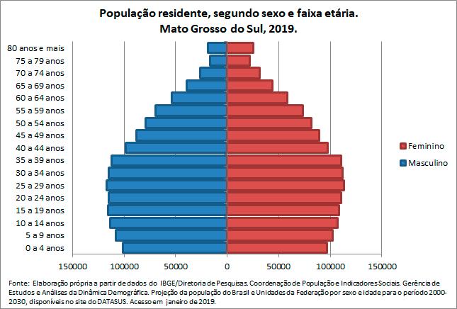 MS-Populacao-residentesegun-sex-e-faix-etaria