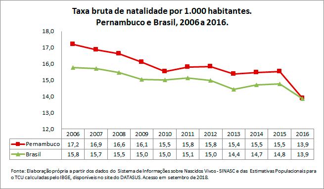 PE-Taxa-bruta-de-natalidade-por-1000-habitantes
