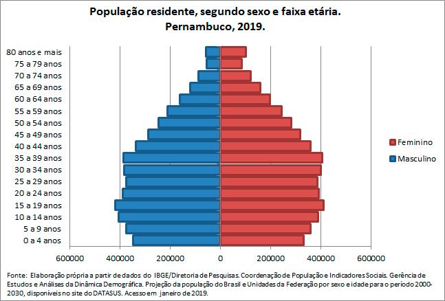 PE-Populacao-residentesegun-sex-e-faix-etaria
