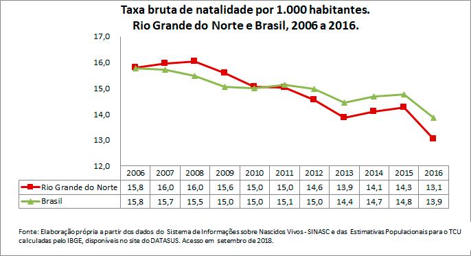 RN-Taxa-bruta-de-natalidade-por-1000-habitantes