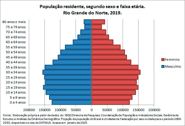 RN-Populacao-residentesegun-sex-e-faix-etaria