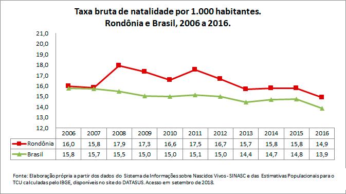 RO-Taxa-bruta-de-natalidade-por-1000-habitantes