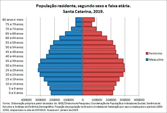 SC-Populacao-residentesegun-sex-e-faix-etaria