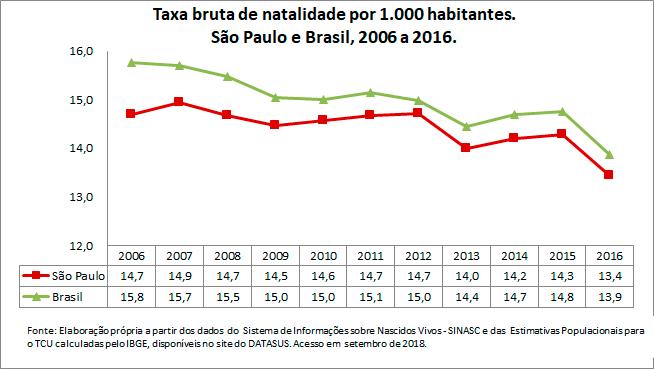 SP-Taxa-bruta-de-natalidade-por-1000-habitantes