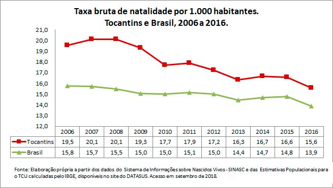 TO-Taxa-bruta-de-natalidade-por-1000-habitantes