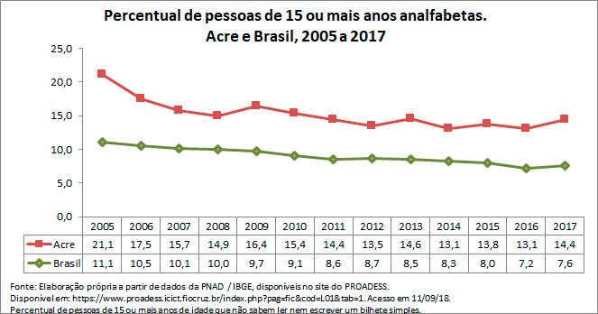 AC-percentual-de-pessoas-de-15-ou-mais-anos-analfabetas