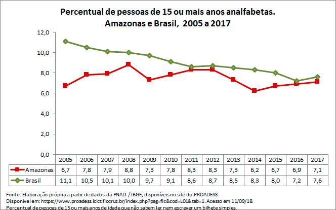 AM-percentual-de-pessoas-de-15-ou-mais-anos-analfabetas