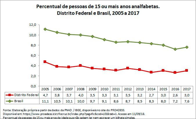 DF-percentual-de-pessoas-de-15-ou-mais-anos-analfabetas