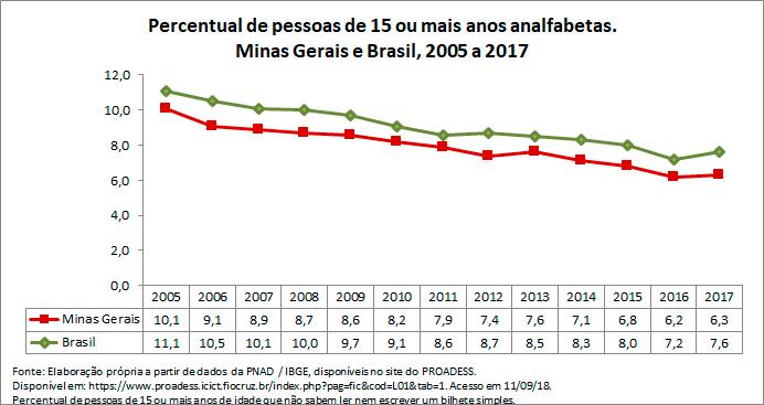 MG-percentual-de-pessoas-de-15-ou-mais-anos-analfabetas