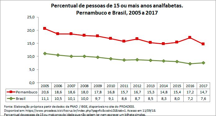 PE-percentual-de-pessoas-de-15-ou-mais-anos-analfabetas