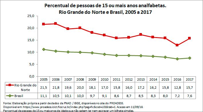 RN-percentual-de-pessoas-de-15-ou-mais-anos-analfabetas