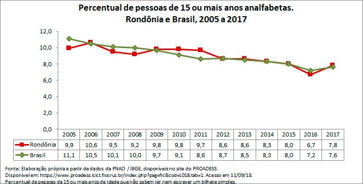 RO-percentual-de-pessoas-de-15-ou-mais-anos-analfabetas