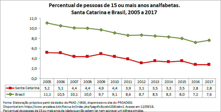 SC-percentual-de-pessoas-de-15-ou-mais-anos-analfabetas