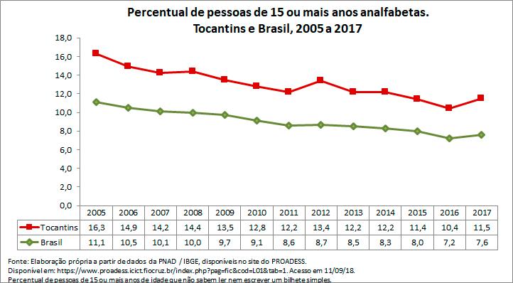 TO-percentual-de-pessoas-de-15-ou-mais-anos-analfabetas