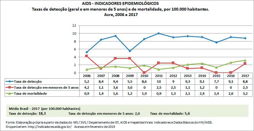 AIDS - Indicadores Epidemiológicos