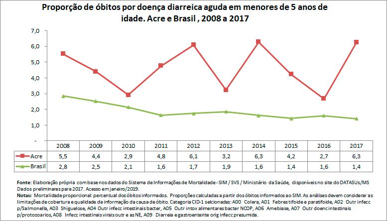 Proporção de óbitos por doença diarreica aguda em menores de 5 anos