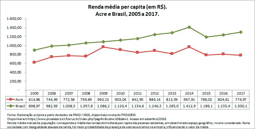 AC-renda-media-per-capita
