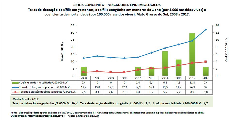 SÍFILIS CONGÊNITA: indicadores epidemiológicos