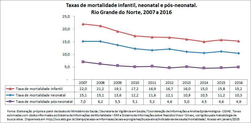 TAXAS DE MORTALIDADE INFANTIL, NEONATAL E PÓS-NEONATAL