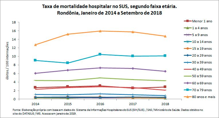 Taxa de mortalidade hospitalar no SUS, segundo faixa etária