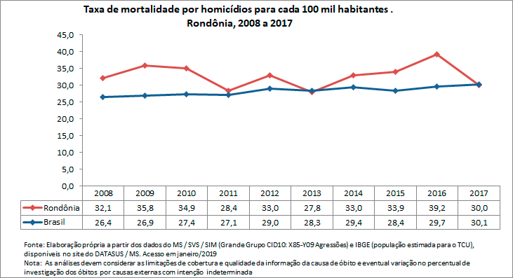 Taxa de mortalidade por homicídio