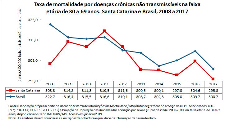 Taxa de mortalidade prematura por doenças crônicas não transmissíveis