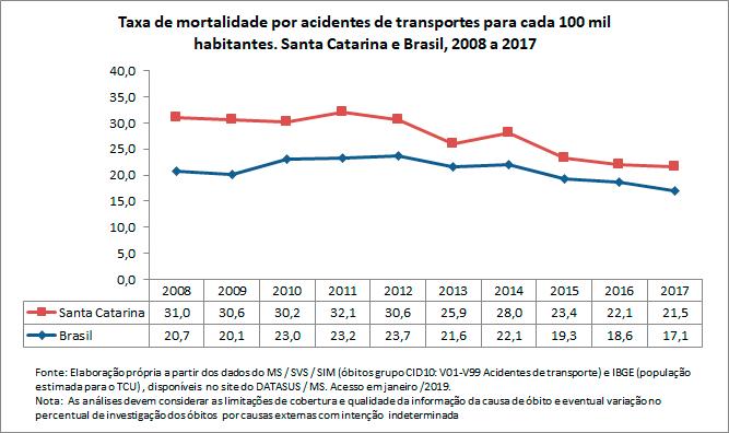Taxa de mortalidade por acidentes de transportes