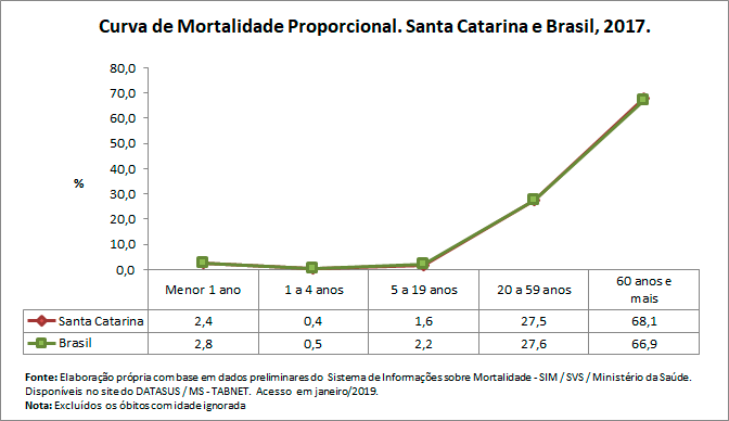 Curva de Mortalidade Propocional