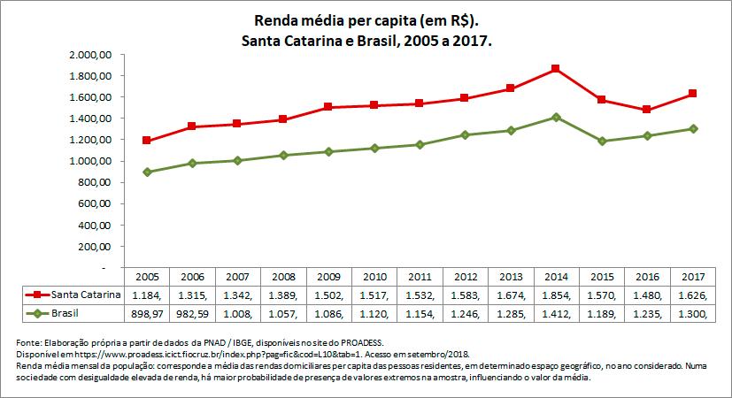 renda-media-per-capita